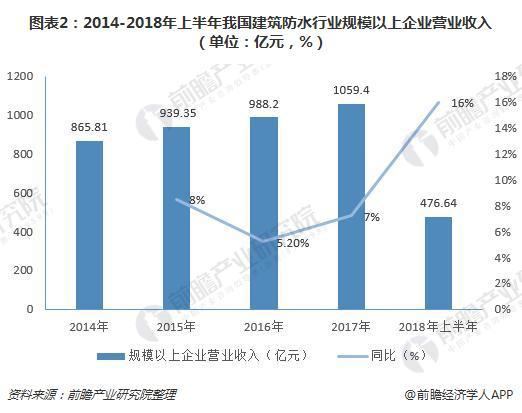 圖表2:2014-2018年上半年我國建筑防水行業規模以上企業營業收入(單位:億元,%)
