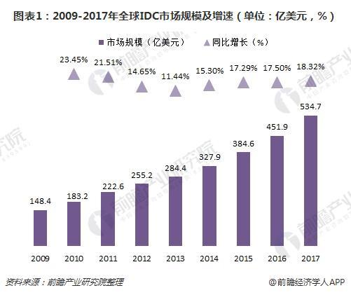 图表1:2009-2017年全球IDC市场规模及增速(单位:亿美元,%)