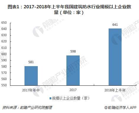 圖表1:2017-2018年上半年我國建筑防水行業規模以上企業數量(單位:家)
