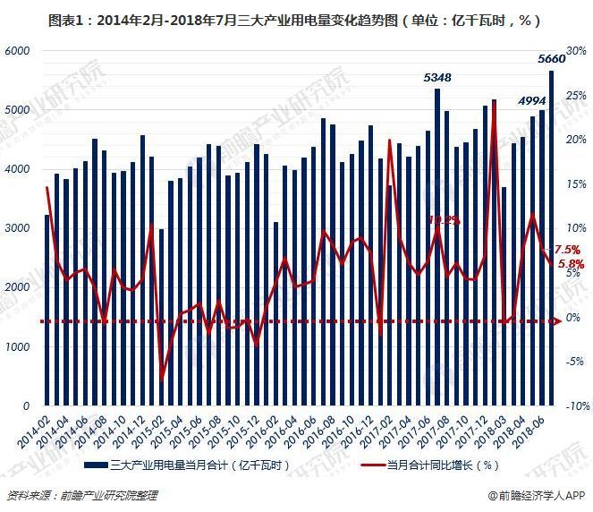 图表1:2014年2月-2018年7月三大产业用电量变化趋势图(单位:亿千瓦时,%)