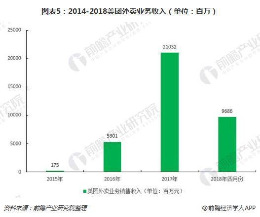 图表5:2014-2018美团外卖业务收入(单位:百万)
