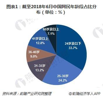 图表1:截至2018年6月中国网民年龄段占比分布(单位:%)