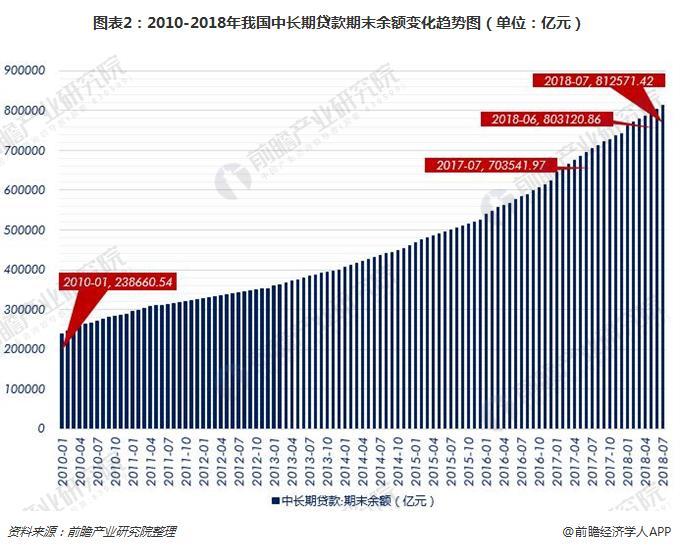 图表2:2010-2018年我国中长期贷款期末余额变化趋势图(单位:亿元)