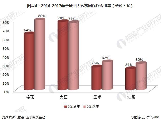 图表4:2016-2017年全球四大转基因作物应用率(单位:%)