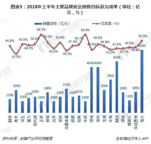 图表5:2018年上半年主要品牌房企销售目标及完成率(单位:亿元,%)