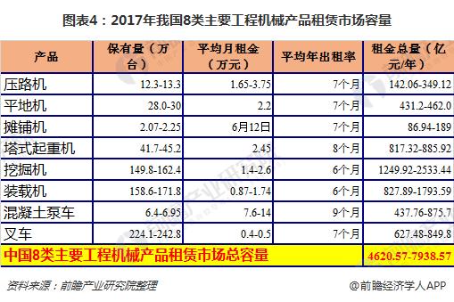 图表4:2017年我国8类主要工程机械产品租赁市场容量