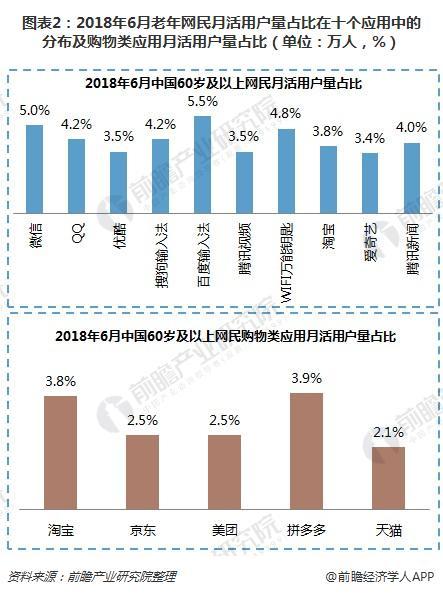 图表2:2018年6月老年网民月活用户量占比在十个应用中的分布及购物类应用月活用户量占比(单位:万人,%)