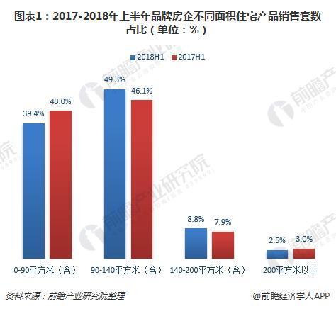图表1:2017-2018年上半年品牌房企不同面积住宅产品销售套数占比(单位:%)