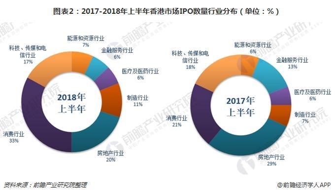 图表2:2017-2018年上半年香港市场IPO数量行业分布(单位:%)