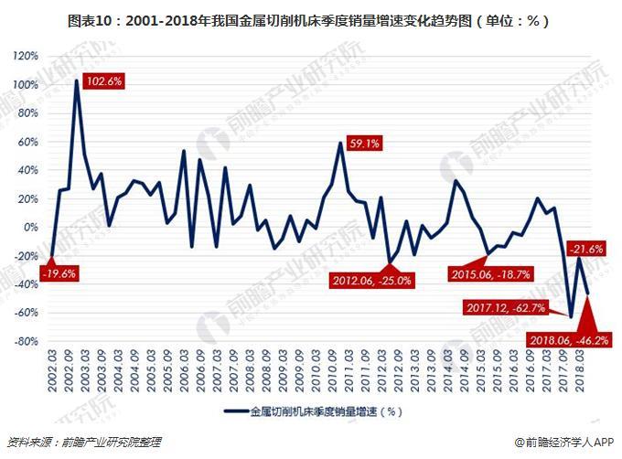 图表10:2001-2018年我国金属切削机床季度销量增速变化趋势图(单位:%)