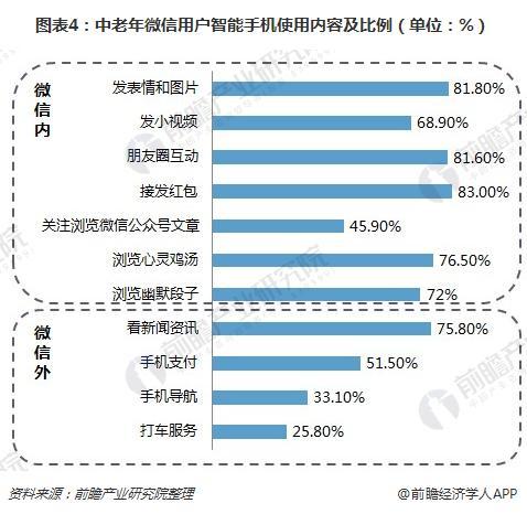 图表4:中老年微信用户智能手机使用内容及比例(单位:%)