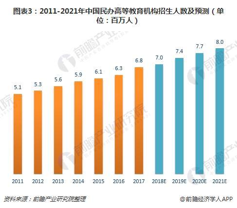 图表3:2011-2021年中国民办高等教育机构招生人数及预测(单位:百万人)