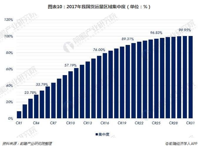图表10:2017年我国货运量区域集中度(单位:%)