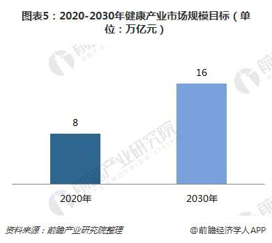图表5:2020-2030年健康产业市场规模目标(单位:万亿元)