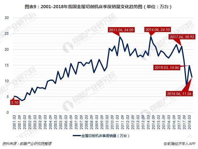 图表9:2001-2018年我国金属切削机床季度销量变化趋势图(单位:万台)