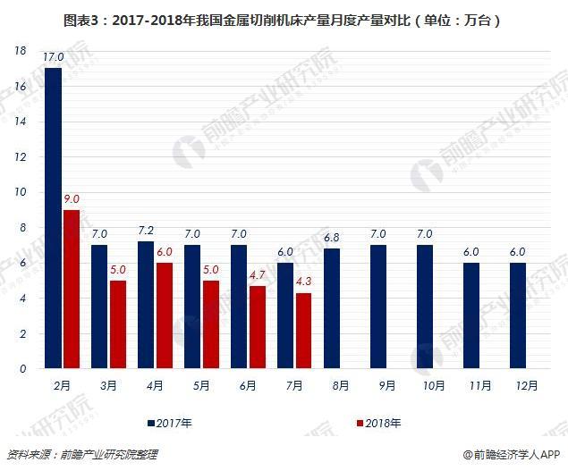 图表3:2017-2018年我国金属切削机床产量月度产量对比(单位:万台)