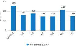 1-7月<em>彩电</em>累计产量为10274.7万台 累计增长16.6%