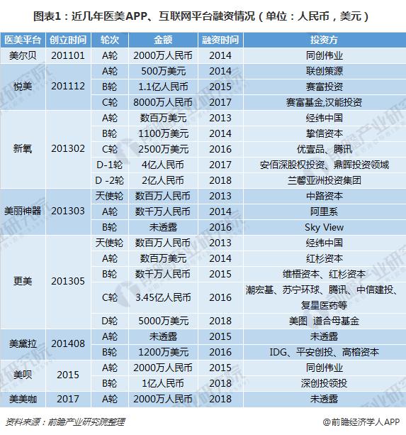 图表1:近几年医美APP、互联网平台融资情况(单位:人民币,美元)