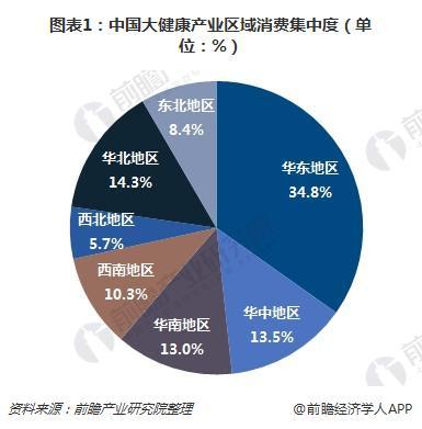 图表1:中国大健康产业区域消费集中度(单位:%)