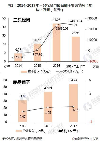 图1:2014-2017年三只松鼠与良品铺子业绩情况(单位:万元,亿元)
