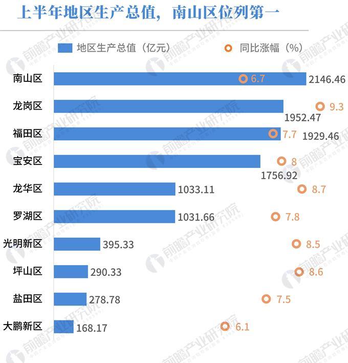 南山区19年gdp总量_2019年前三季度深圳10 1区GDP排行出炉 罗湖反超龙华,重回第五