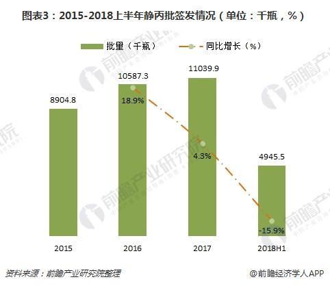 图表3:2015-2018上半年静丙批签发情况(单位:千瓶,%)