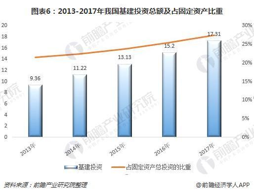 图表6:2013-2017年我国基建投资总额及占固定资产比重