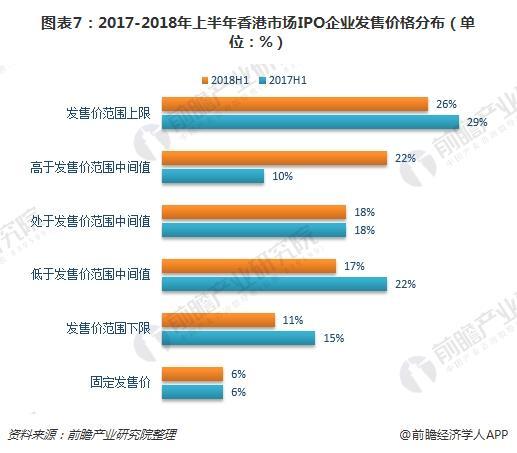 图表7:2017-2018年上半年香港市场IPO企业发售价格分布(单位:%)