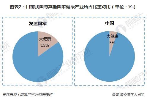 图表2:目前我国与其他国家健康产业所占比重对比(单位:%)