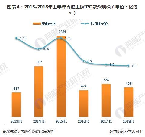 图表4:2013-2018年上半年香港主板IPO融资规模(单位:亿港元)