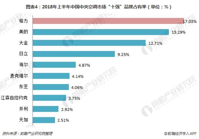 """图表4:2018年上半年中国中央空调市场""""十强""""品牌占有率(单位:%)"""