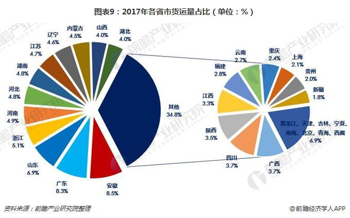 图表9:2017年各省市货运量占比(单位:%)