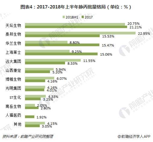 图表4:2017-2018年上半年静丙批量格局(单位:%)