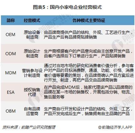 图表5:国内小家电企业经营模式