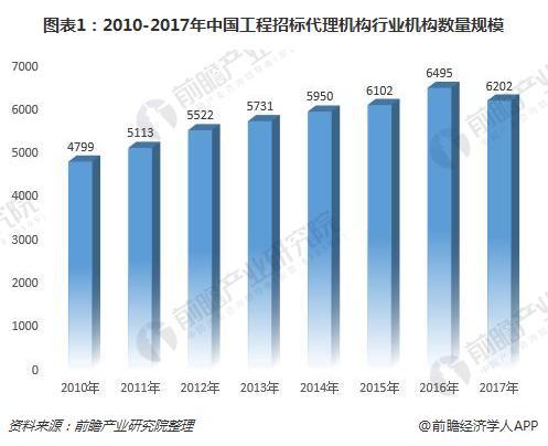 图表1:2010-2017年中国工程招标代理机构行业机构数量规模