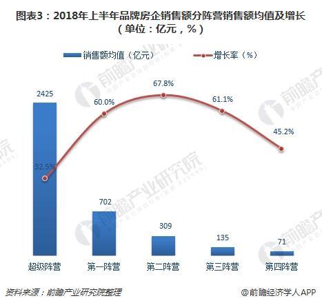 图表3:2018年上半年品牌房企销售额分阵营销售额均值及增长(单位:亿元,%)
