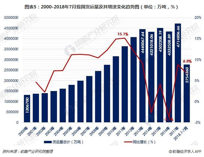 图表5:2000-2018年7月我国货运量及其增速变化趋势图(单位:万吨,%)