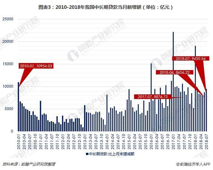 图表3:2010-2018年我国中长期贷款当月新增额(单位:亿元)