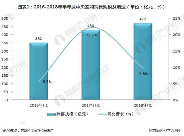 图表1:2016-2018年半年度中央空调销售规模及增速(单位:亿元,%)