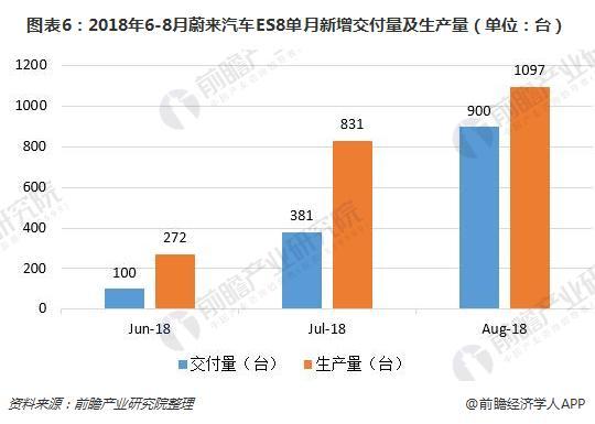 图表6:2018年6-8月蔚来汽车ES8单月新增交付量及生产量(单位:台)