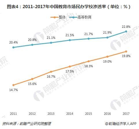 图表4:2011-2017年中国教育市场民办学校渗透率(单位:%)