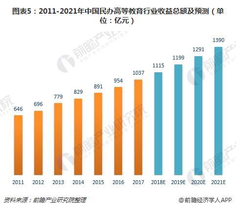 图表5:2011-2021年中国民办高等教育行业收益总额及预测(单位:亿元)