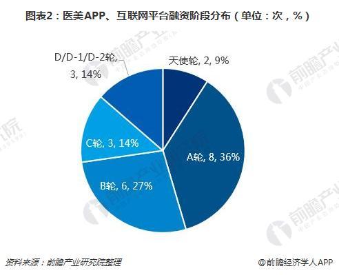 图表2:医美APP、互联网平台融资阶段分布(单位:次,%)