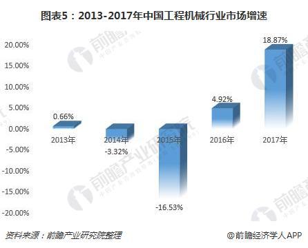 图表5:2013-2017年中国工程机械行业市场增速