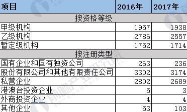图表6:2017年中国工程招标代理机构等级及性质分布