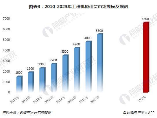 图表3:2010-2023年工程机械租赁市场规模及预测