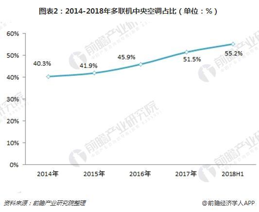 图表2:2014-2018年多联机中央空调占比(单位:%)