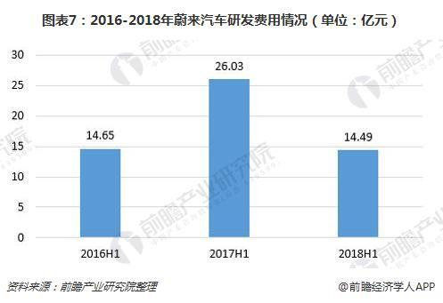 图表7:2016-2018年蔚来汽车研发费用情况(单位:亿元)