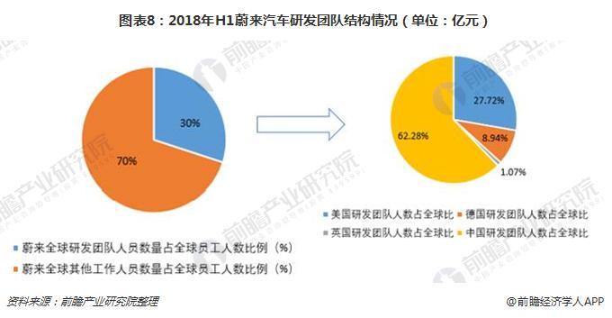 图表8:2018年H1蔚来汽车研发团队结构情况(单位:亿元)