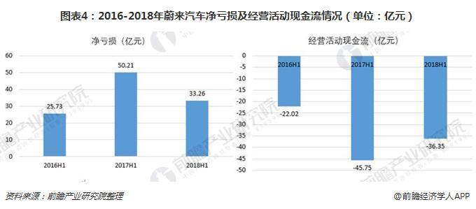 图表4:2016-2018年蔚来汽车净亏损及经营活动现金流情况(单位:亿元)